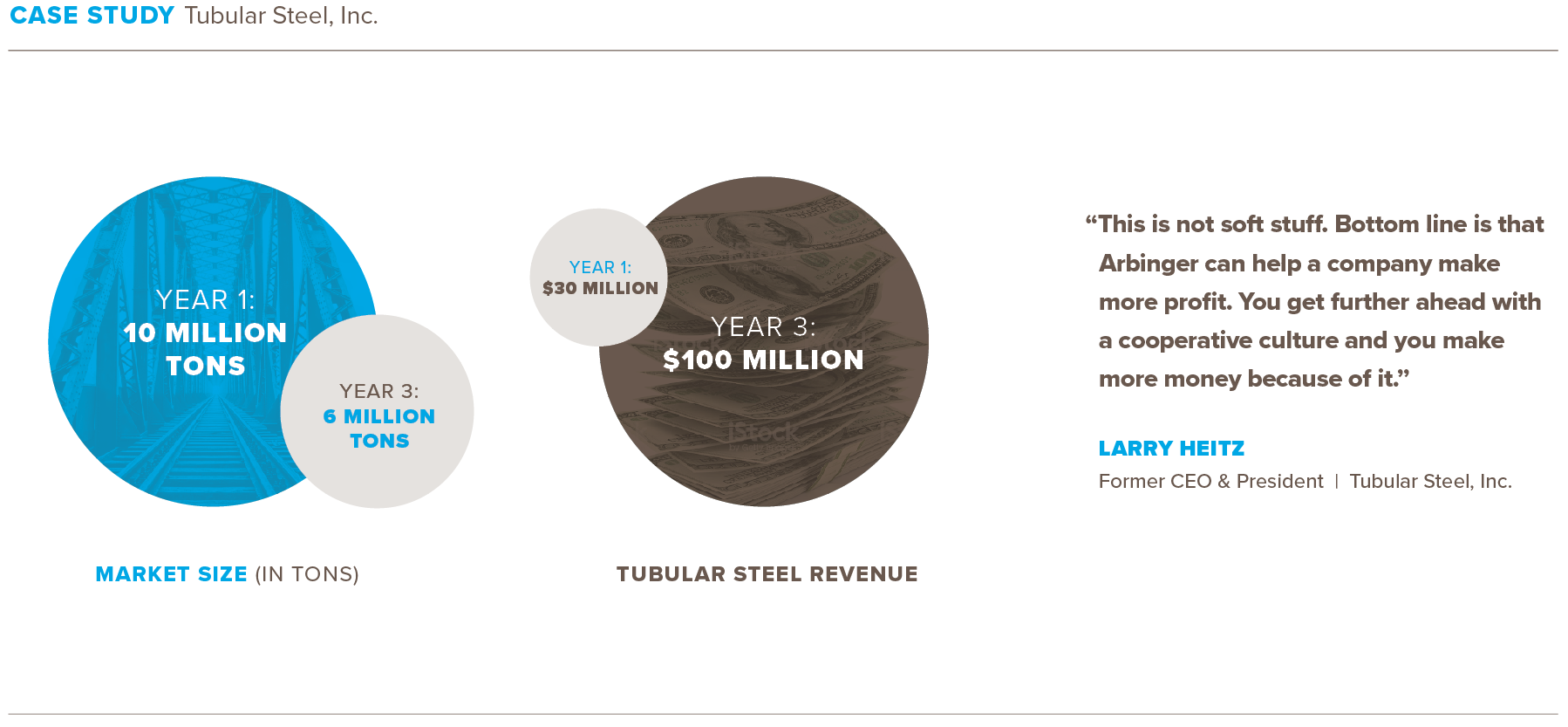 This image describes the results of Arbinger's work with Tubular Steel. During a time when the market for their products decreased from 10 million tons to 6 million tons in three years, the company's revenue grew from $30 million to over $100 million. The image also contains a quote from former Tubular Steel CEO Larry Heitz, who said, 'This is not soft stuff. Bottom line is that Arbinger can help a company make more profit. You get further ahead with a cooperative culture and you make more money because of it.'