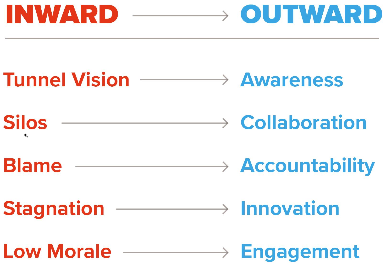 This image describes the different characteristics of inward and outward mindsets. When we move from an inward to an outward mindset, we move from tunnel vision to awareness; from silos to collaboration; from blame to accountability; from stagnation to innovation; and from low morale to engagement.
